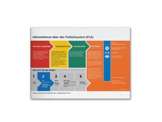 Farbleitsystem Infoposter